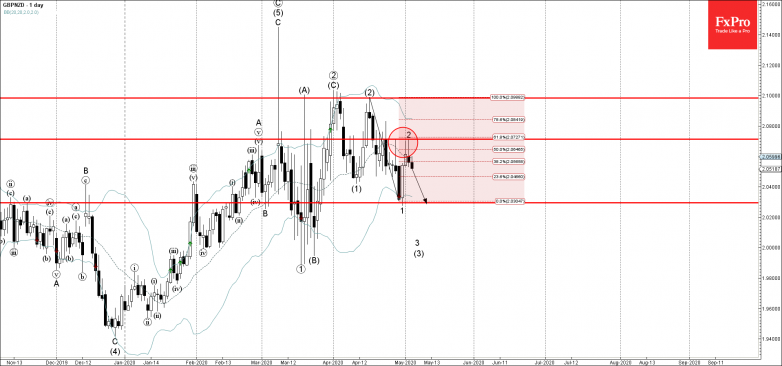 GBPNZD Wave Analysis – 5 May, 2019