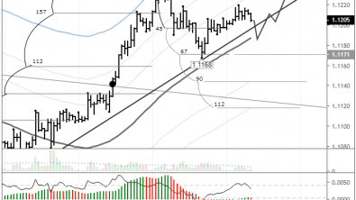 EURUSD: correction to the trend line