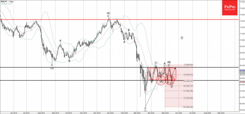 NZDJPY Wave Analysis – 18 May, 2019