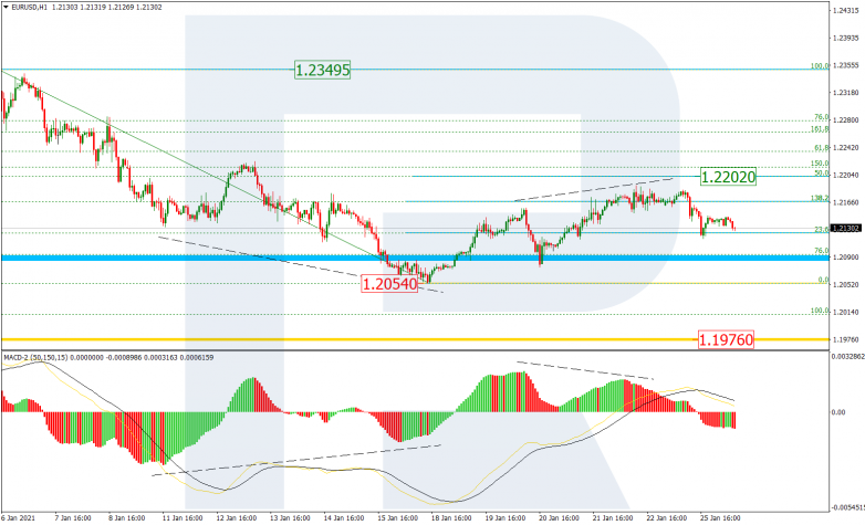 Fibonacci Retracements Analysis 26.01.2021 EURUSD_H1