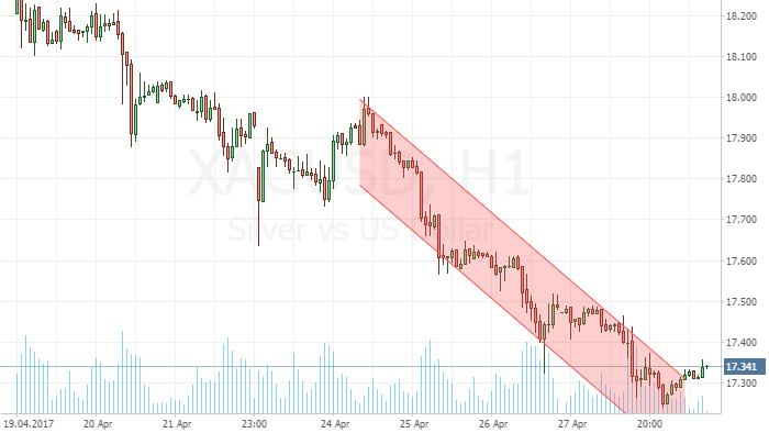 XAGUSD leaves the channel
