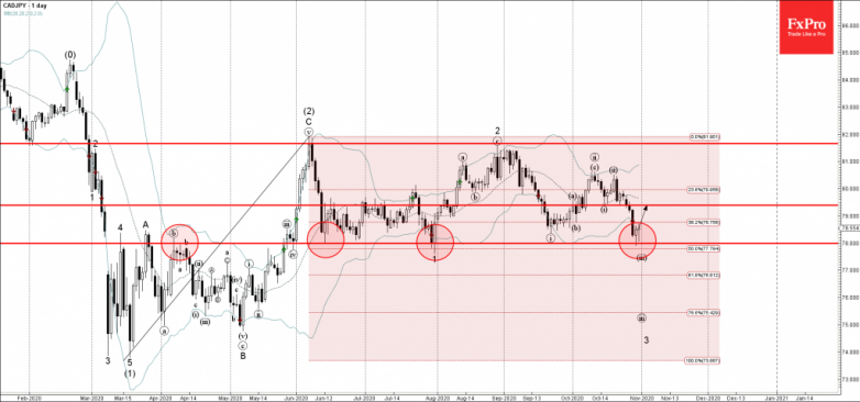 CADJPY Wave Analysis 30 October, 2020