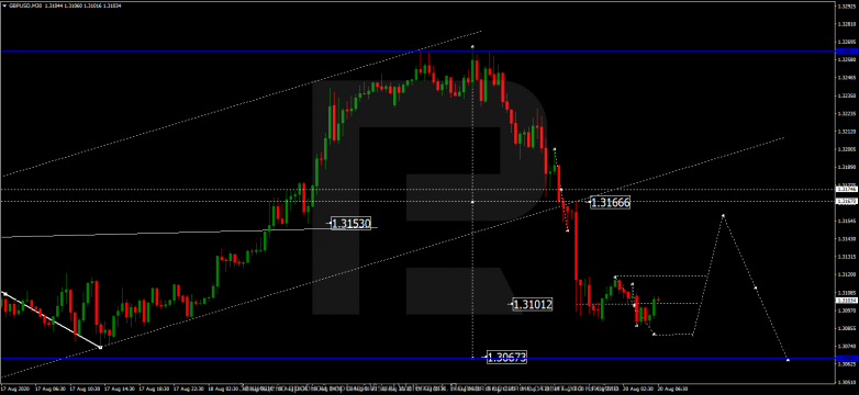 Forex Technical Analysis & Forecast 20.08.2020 GBPUSD