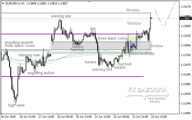 EUR/USD: there isn't any reversal candle pattern so far