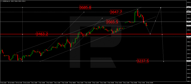 Forex Technical Analysis & Forecast 10.11.2020 S&P 500