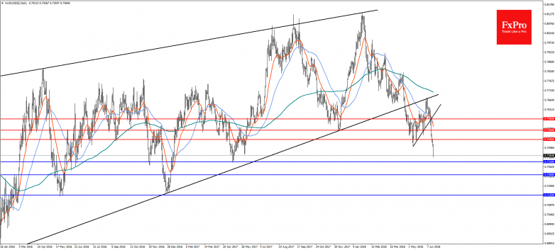 AUDUSD(£)Daily-19Jun