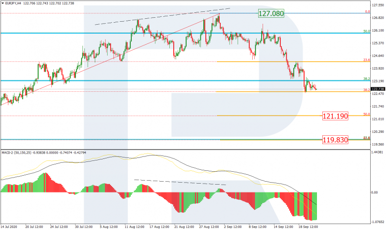 Fibonacci Retracements Analysis 23.09.2020 EURJPY_H4