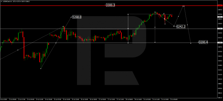 Forex Technical Analysis & Forecast 22.07.2020 S&P 500