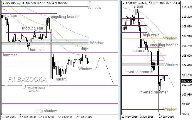 "USD/JPY: bears going to test the ""Window"""