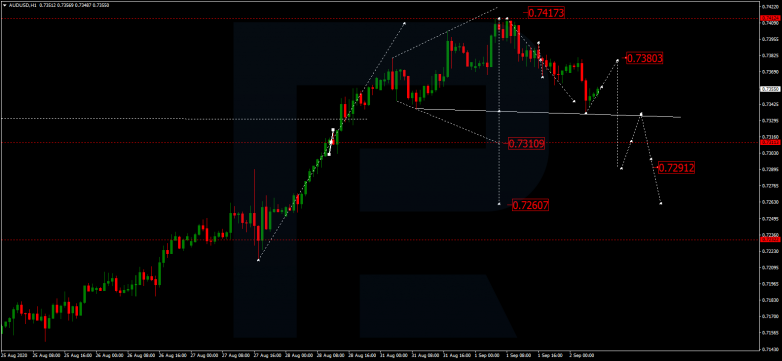 Forex Technical Analysis & Forecast 02.09.2020 AUDUSD