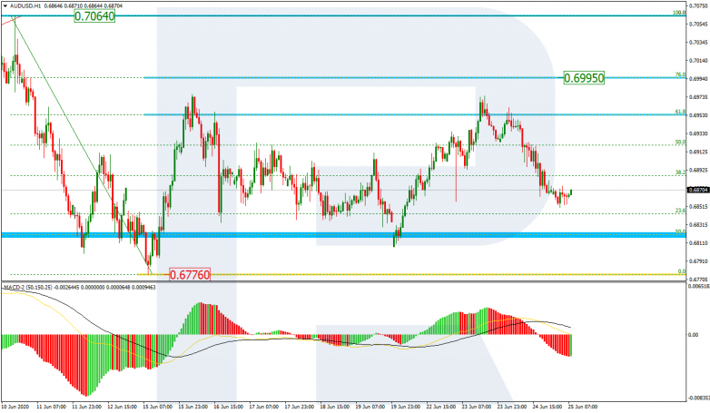 Fibonacci Retracements Analysis 25.06.2020 AUDUSD_H1