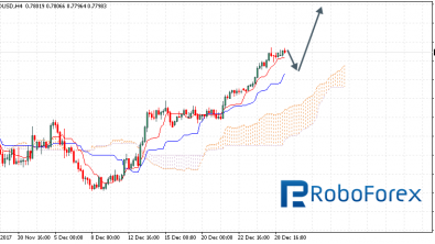 Ichimoku Cloud Analysis 29.12.2017 (AUD/USD, NZD/USD, USD/CAD)