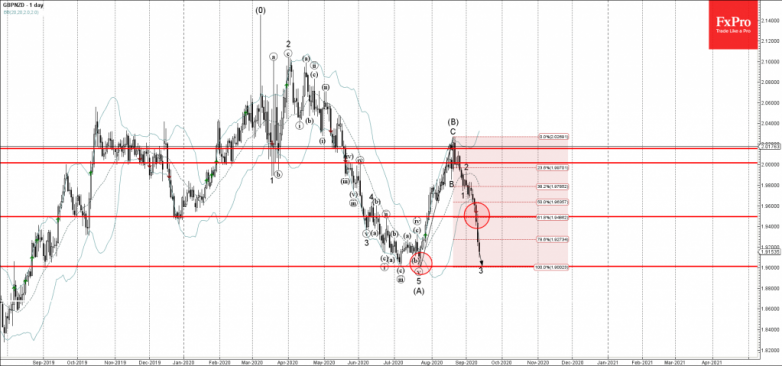GBPNZD Wave Analysis – 11 September, 2020