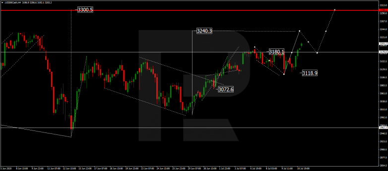 Forex Technical Analysis & Forecast 13.07.2020 S&P 500