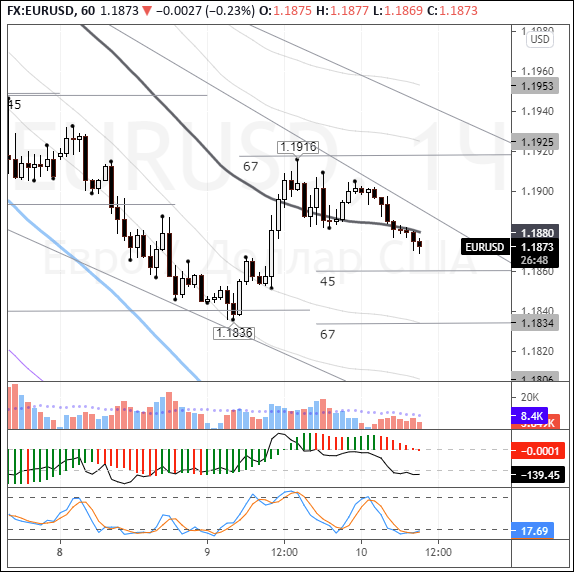 EURUSD: euro under pressure in Asian trading from UST yields