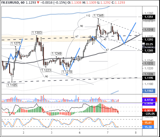 EURUSD: bears bringing the rate back to the balance line
