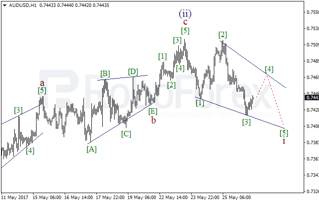 Wave Analysis 26.05.2017 (AUD/USD)