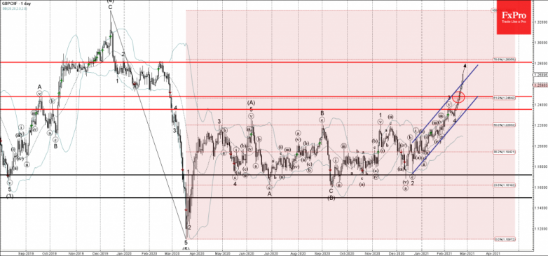 GBPCHF Wave Analysis 23 February, 2021