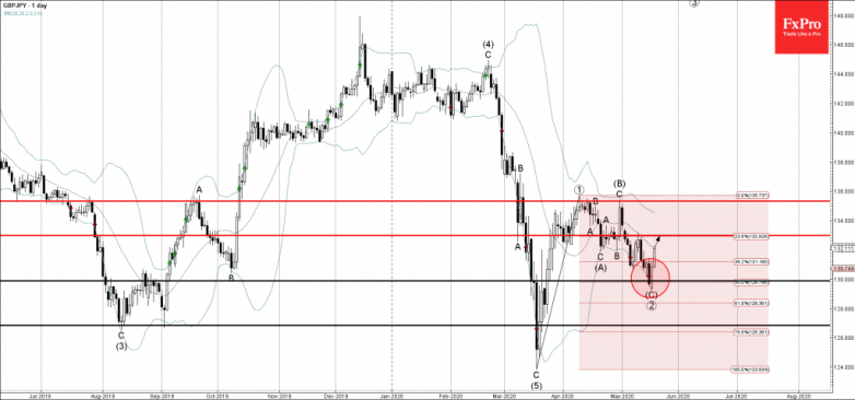 GBPJPY Wave Analysis – 19 May, 2019