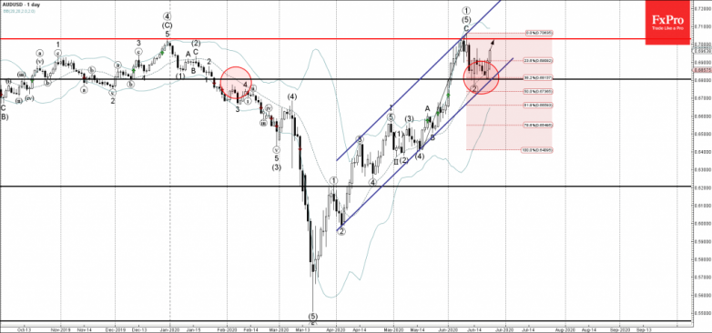 AUDUSD Wave Analysis – 23 June, 2020