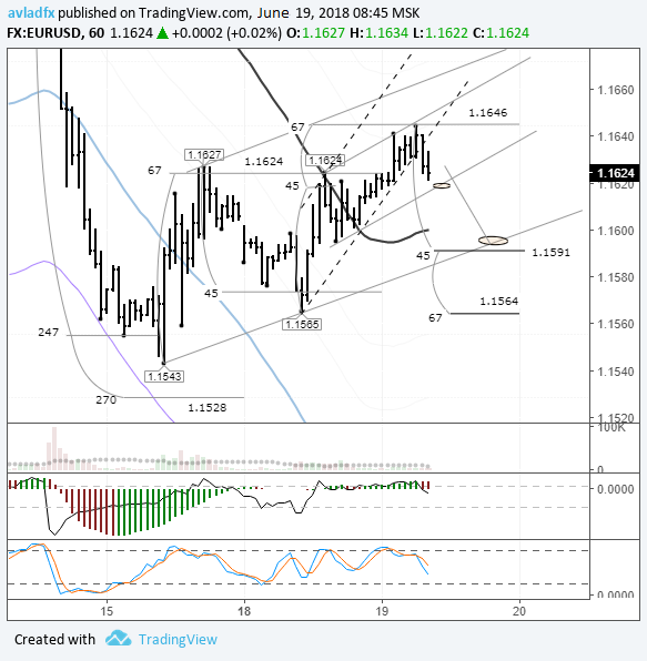 EURUSD: euro to drop towards the US session