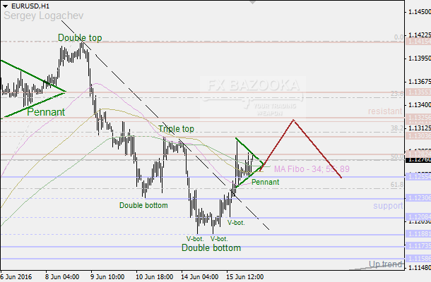 "EUR/USD: ""Pennant"" points to the deeper upward correction"