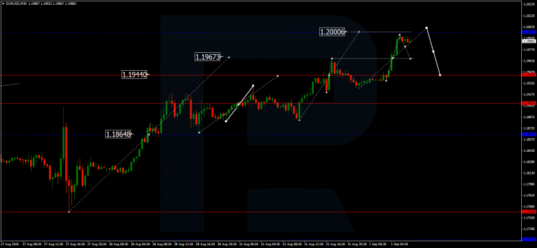 Forex Technical Analysis & Forecast 01.09.2020 EURUSD