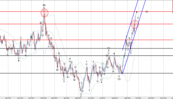 CHFJPY Wave Analysis – 21 September , 2018