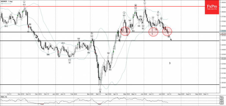 AUDNZD Wave Analysis – 10 July, 2020