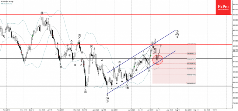 Soy Wave Analysis – 16 July, 2020