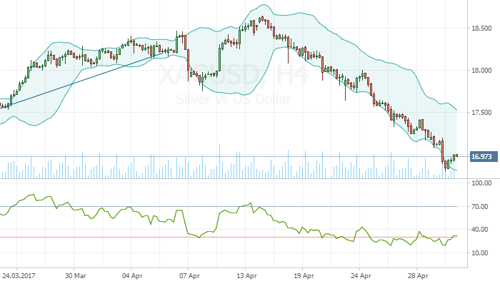 XAG/USD oversold zone