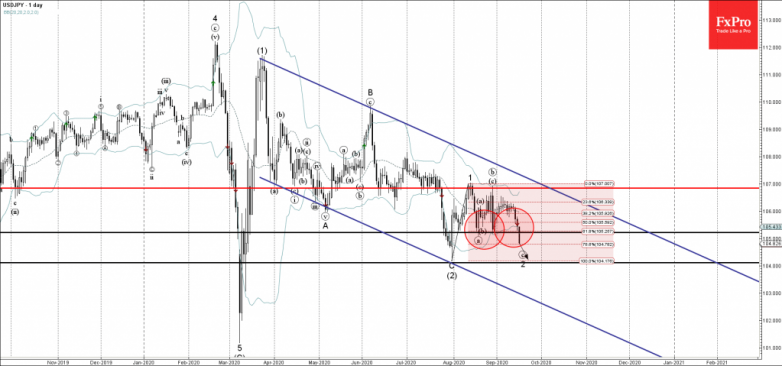 USDJPY Wave Analysis – 16 September, 2020
