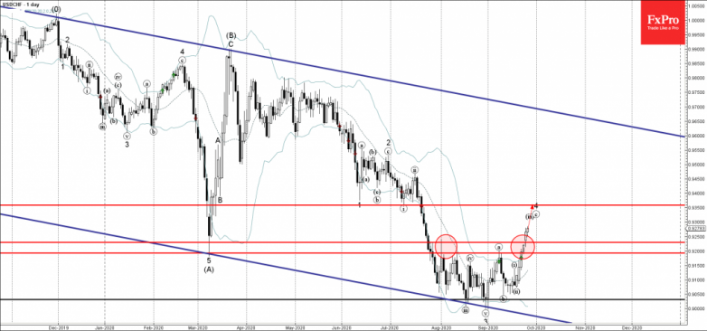USDCHF Wave Analysis 25 September, 2020