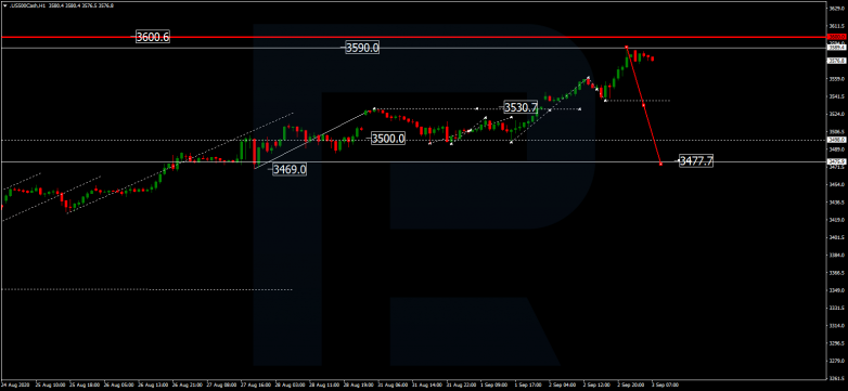 Forex Technical Analysis & Forecast 03.09.2020 S&P500