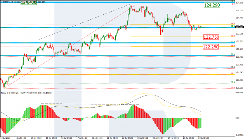 Fibonacci Retracements Analysis 29.07.2020 EURJPY_H1