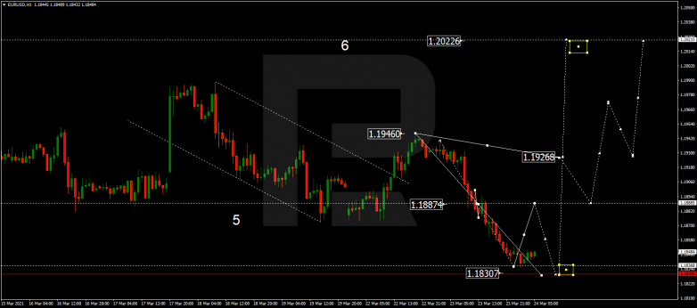 Forex Technical Analysis & Forecast 24.03.2021 EURUSD
