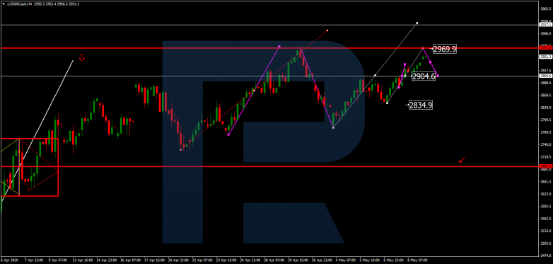 S&P 500 Forex Technical Analysis & Forecast 11.05.2020