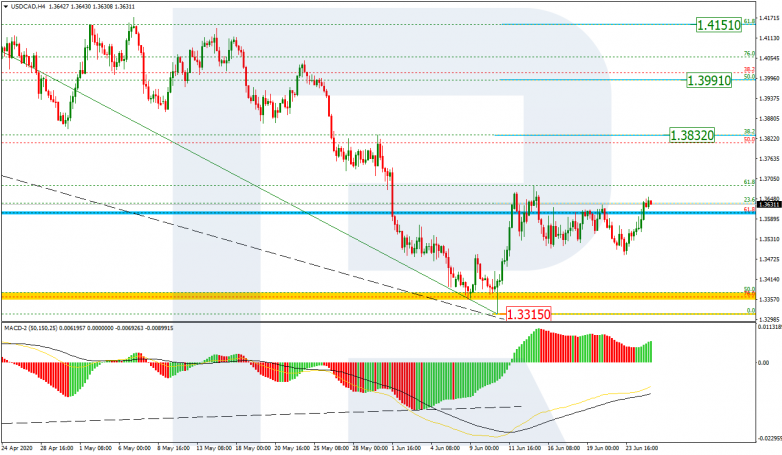 Fibonacci Retracements Analysis 25.06.2020 USDCAD_H4
