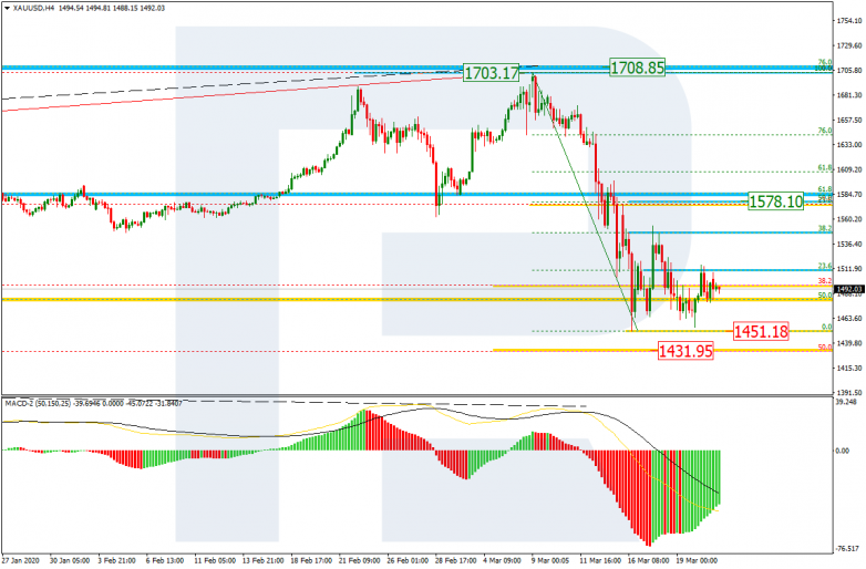 GOLD_H4  the first rising impulse has corrected the previous descending wave by 38.2%