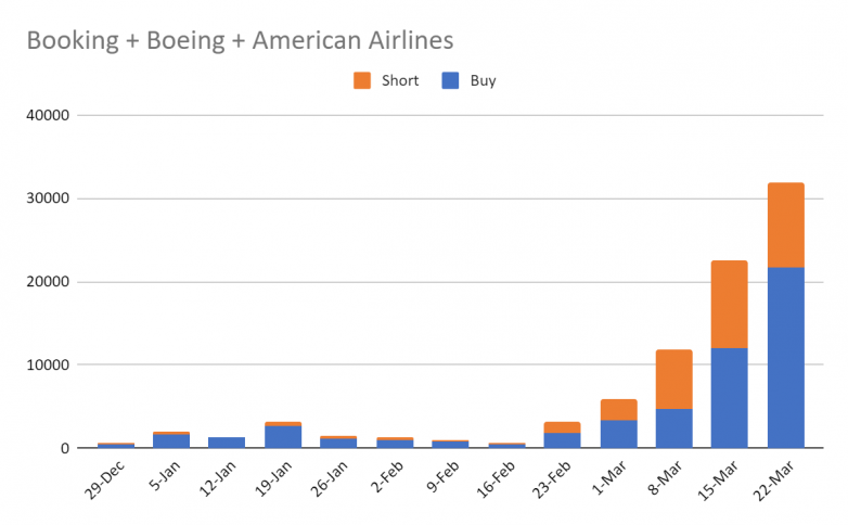 Boeing, American Airlines and Booking.com, tumbled
