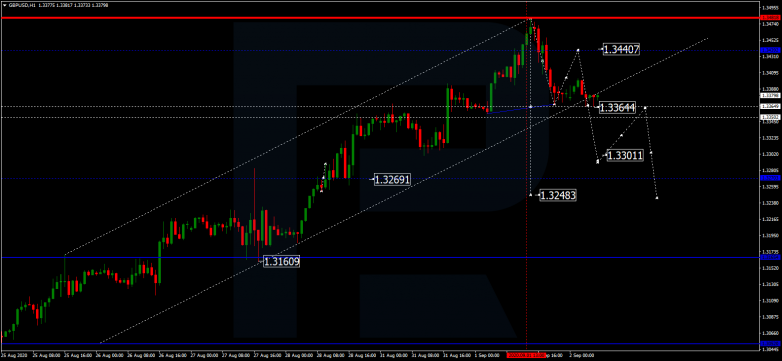 Forex Technical Analysis & Forecast 02.09.2020 GBPUSD