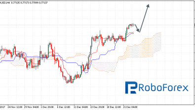 Ichimoku Cloud Analysis 26.12.2017 (AUD/USD, NZD/USD, USD/CAD)