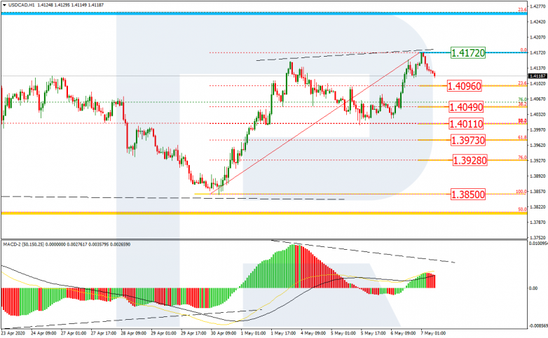 USDCAD_H1 is starting to reverse after the divergence