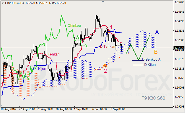 Analysis of Ichimoku Indicator for GBP/USD and GOLD on 12.09.2016