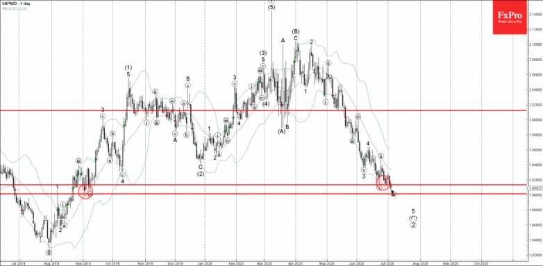 GBPNZD Wave Analysis – 3 July, 2020