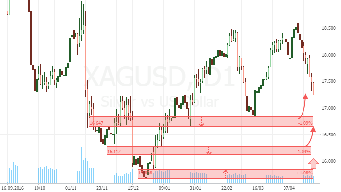 XAGUSD The Lowest Price Testing