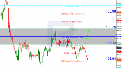 Murrey Math Lines 15.07.2020 (USDJPY, USDCAD)