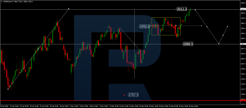 Forex Technical Analysis & Forecast 26.05.2020 S&P 500