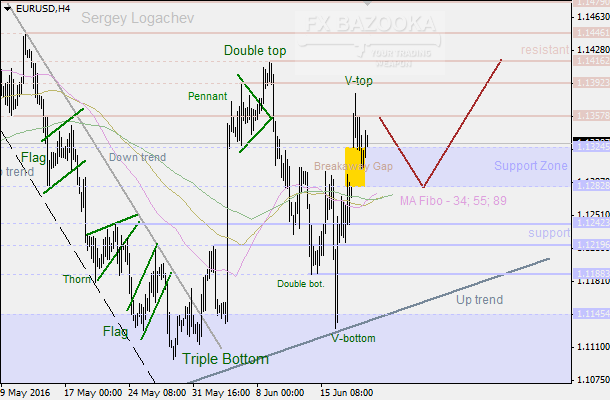 "EUR/USD: ""Double Top"" points to a possible local correction"