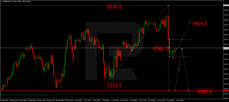 Forex Technical Analysis & Forecast 07.10.2020 S&P 500